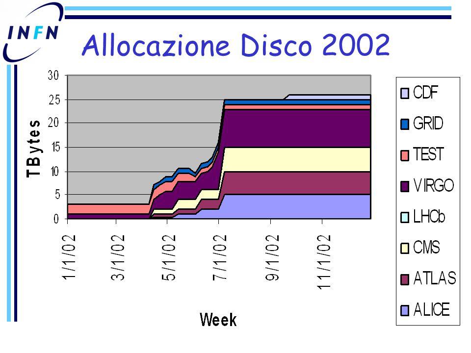 Allocazione Disco 2002