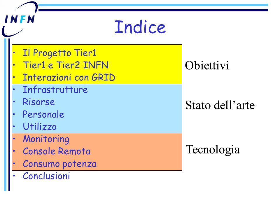 Indice Il Progetto Tier1 Tier1 e Tier2 INFN Interazioni con GRID Infrastrutture Risorse Personale Utilizzo Monitoring Console Remota Consumo potenza Conclusioni Tecnologia Stato dell'arte Obiettivi