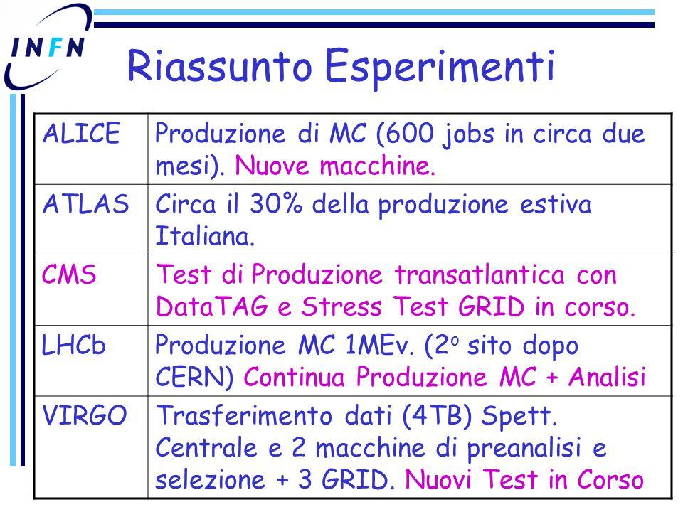 Riassunto Esperimenti ALICEProduzione di MC (600 jobs in circa due mesi).
