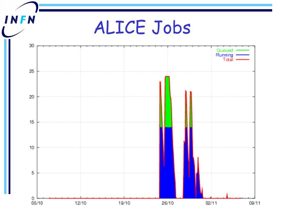 ALICE Jobs