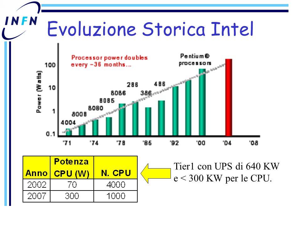 Evoluzione Storica Intel Tier1 con UPS di 640 KW e < 300 KW per le CPU.
