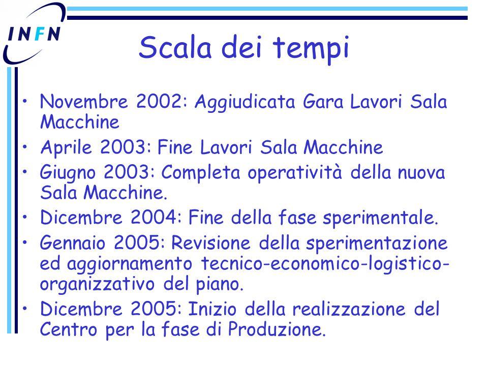 Scala dei tempi Novembre 2002: Aggiudicata Gara Lavori Sala Macchine Aprile 2003: Fine Lavori Sala Macchine Giugno 2003: Completa operatività della nuova Sala Macchine.