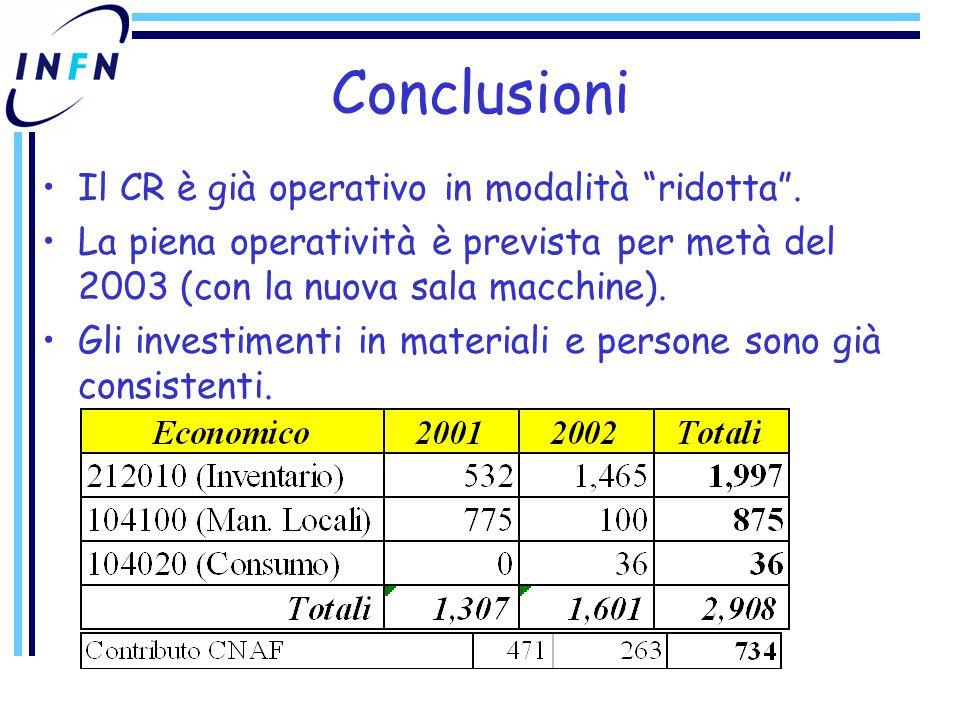 Conclusioni Il CR è già operativo in modalità ridotta .