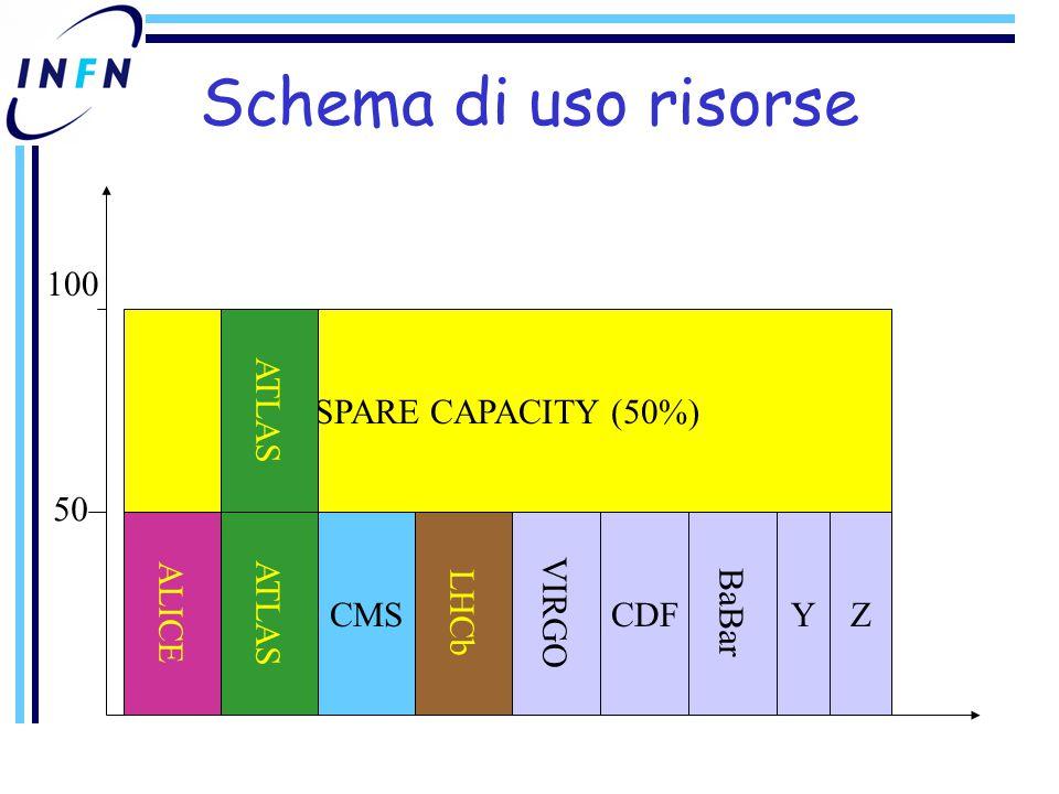SPARE CAPACITY (50%) Schema di uso risorse ALICE ATLAS CMS LHCb VIRGO CDF BaBar YZ 100 50 ATLAS