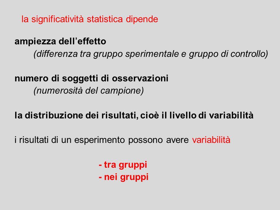 ampiezza dell'effetto (differenza tra gruppo sperimentale e gruppo di controllo) numero di soggetti di osservazioni (numerosità del campione) la distr