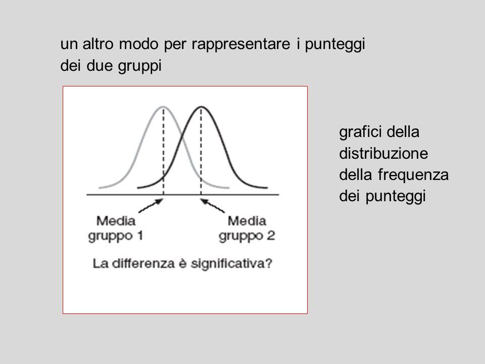un altro modo per rappresentare i punteggi dei due gruppi grafici della distribuzione della frequenza dei punteggi