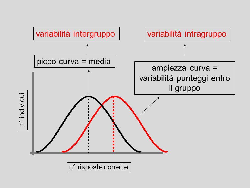 n° individui n° risposte corrette picco curva = media variabilità intergruppo ampiezza curva = variabilità punteggi entro il gruppo variabilità intrag