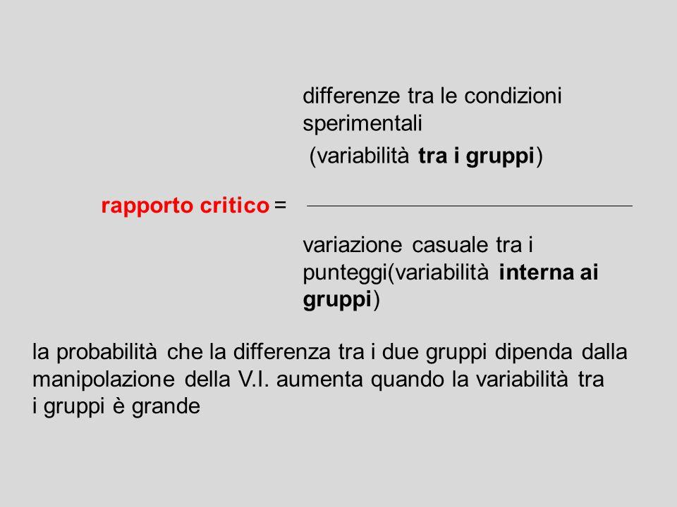 la probabilità che la differenza tra i due gruppi dipenda dalla manipolazione della V.I. aumenta quando la variabilità tra i gruppi è grande rapporto