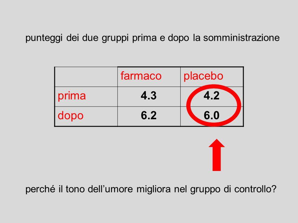 farmacoplacebo prima4.34.2 dopo6.26.0 perché il tono dell'umore migliora nel gruppo di controllo? punteggi dei due gruppi prima e dopo la somministraz