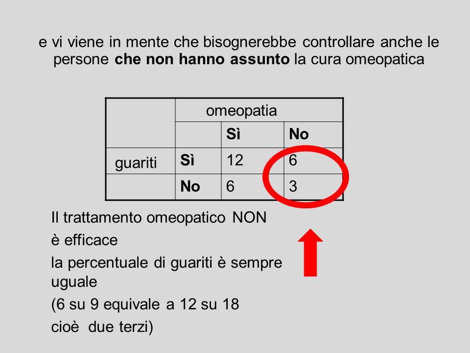 omeopatia SìNo guariti Sì126 No63 Il trattamento omeopatico NON è efficace la percentuale di guariti è sempre uguale (6 su 9 equivale a 12 su 18 cioè
