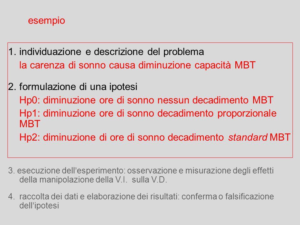 2.formulazione di una ipotesi Hp0: diminuzione ore di sonno nessun decadimento MBT Hp1: diminuzione ore di sonno decadimento proporzionale MBT Hp2: di