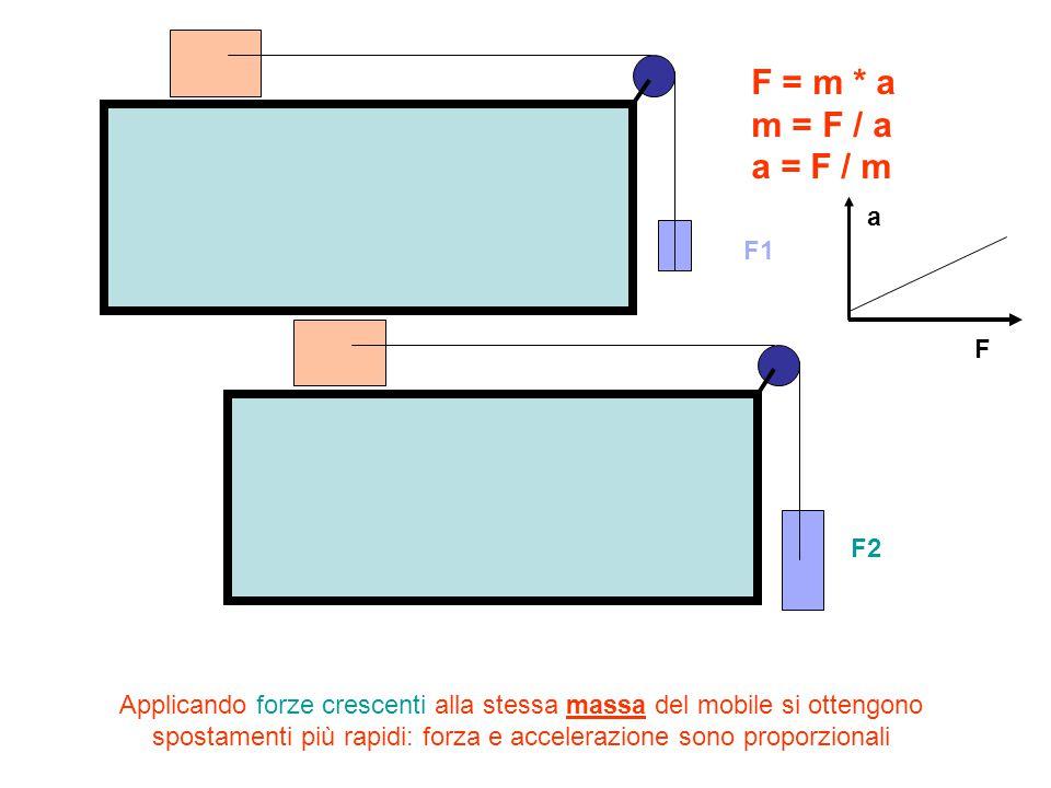 Applicando forze uguali a masse crescenti del mobile si ottengono accelerazioni meno elevate F1 Accelerazione minore Accelerazione maggiore Massa maggiore Massa minore a F a = F / m m1 m2 m1