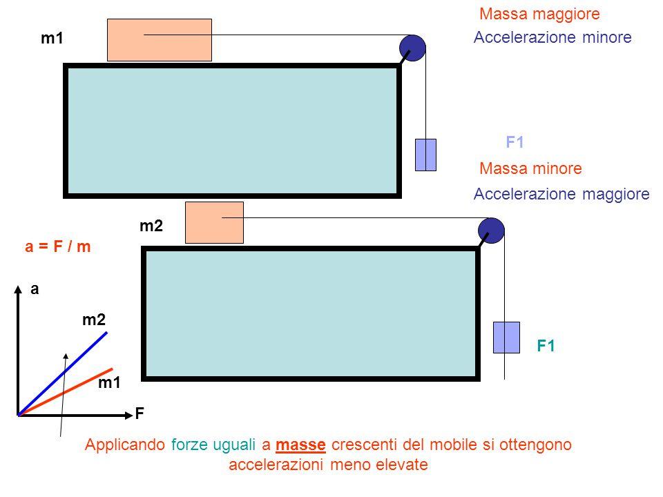 Applicando forze uguali a masse crescenti del mobile si ottengono accelerazioni meno elevate F1 Accelerazione minore Accelerazione maggiore Massa magg