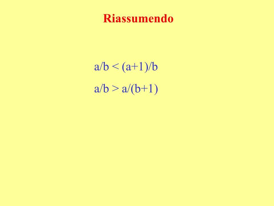 Come ottenere una frazione più grande o più piccola da una frazione propria Data una frazione propria (avente cioè numeratore più piccolo del denominatore e minore della metà del denominatore), E' possibile ottenere una frazione più grande aumentando di 1 sia il numeratore che il denominatore Per esempio 3/5 < 4/6 E' possibile ottenere una frazione più piccola diminuendo di 1 sia il numeratore che il denominatore Per esempio 3/5 > 2/4