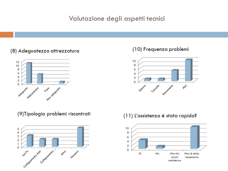 Valutazione degli aspetti tecnici (8) Adeguatezza attrezzatura (9)Tipologia problemi riscontrati (10) Frequenza problemi (11) L'assistenza è stata rapida?