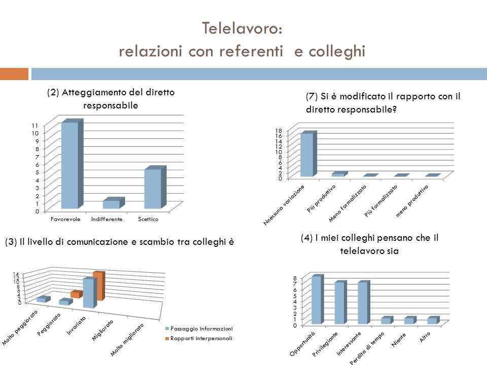 Telelavoro: relazioni con referenti e colleghi (2) Atteggiamento del diretto responsabile (4) I miei colleghi pensano che il telelavoro sia (7) Si è modificato il rapporto con il diretto responsabile.