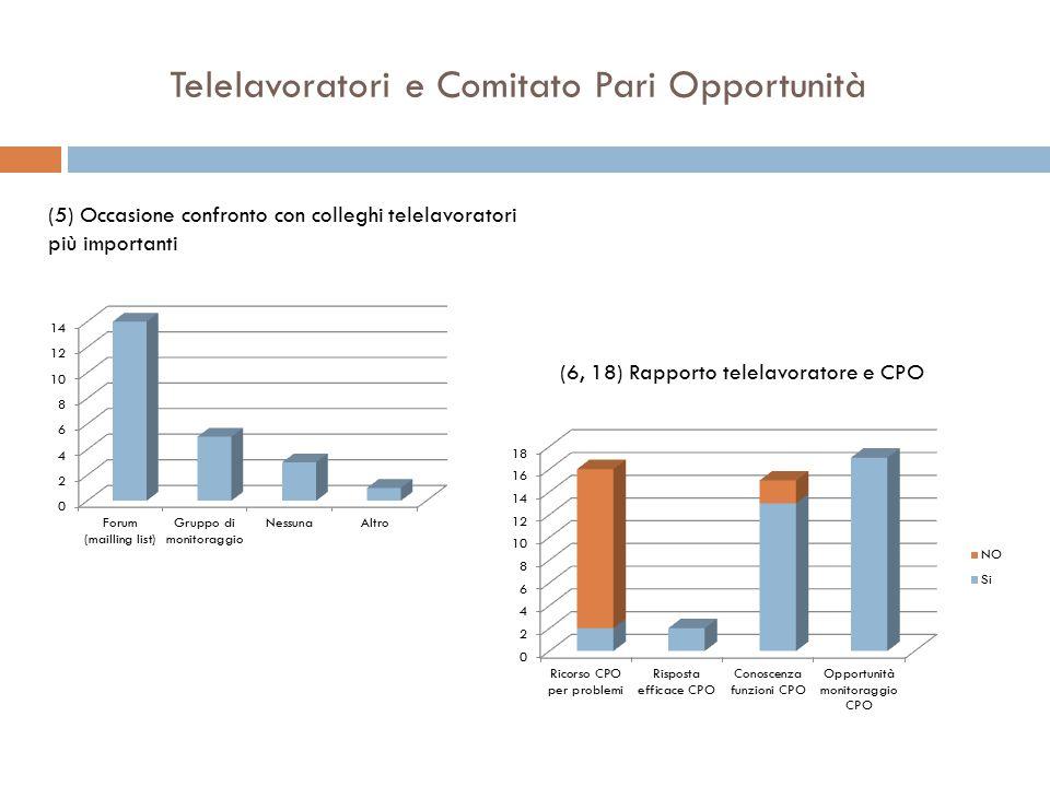 Telelavoratori e Comitato Pari Opportunità (5) Occasione confronto con colleghi telelavoratori più importanti (6, 18) Rapporto telelavoratore e CPO