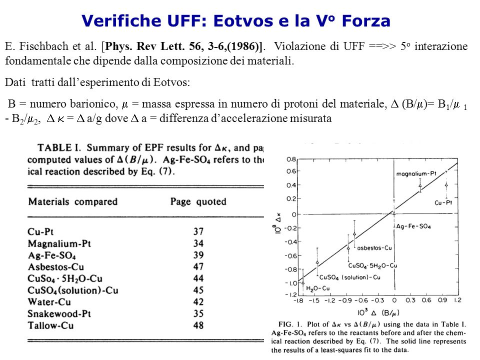 Verifiche UFF: Eotvos e la V o Forza E. Fischbach et al. [Phys. Rev Lett. 56, 3-6,(1986)]. Violazione di UFF ==>> 5 o interazione fondamentale che dip
