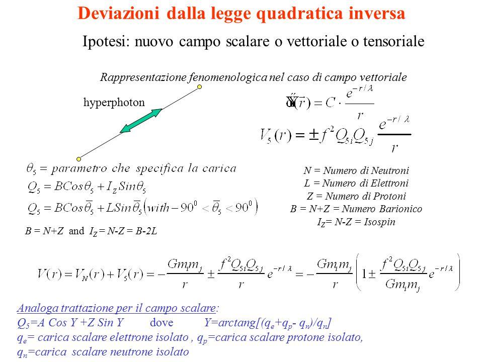Deviazioni dalla legge quadratica inversa hyperphoton B = N+Z and I Z = N-Z = B-2L N = Numero di Neutroni L = Numero di Elettroni Z = Numero di Protoni B = N+Z = Numero Barionico I Z = N-Z = Isospin Ipotesi: nuovo campo scalare o vettoriale o tensoriale Rappresentazione fenomenologica nel caso di campo vettoriale Analoga trattazione per il campo scalare: Q 5 =A Cos Y +Z Sin Y dove Y=arctang[(q e +q p - q n )/q n ] q e = carica scalare elettrone isolato, q p =carica scalare protone isolato, q n =carica scalare neutrone isolato