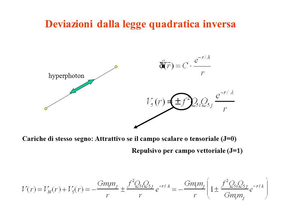 Deviazioni dalla legge quadratica inversa hyperphoton Cariche di stesso segno: Attrattivo se il campo scalare o tensoriale (J=0) Repulsivo per campo vettoriale (J=1)