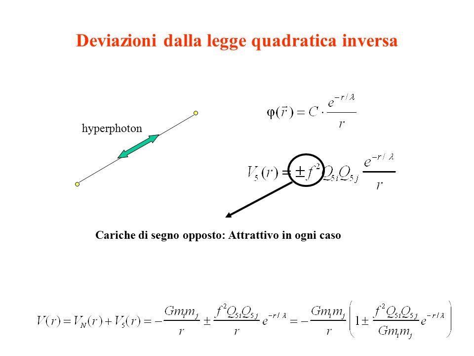 Deviazioni dalla legge quadratica inversa hyperphoton Cariche di segno opposto: Attrattivo in ogni caso