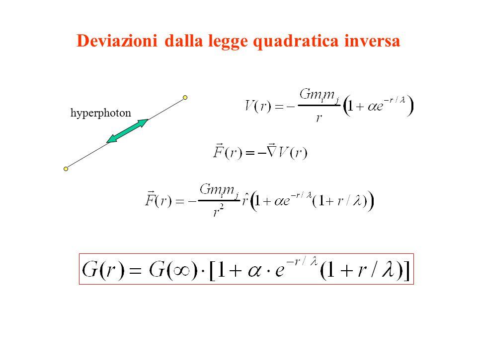 Deviazioni dalla legge quadratica inversa hyperphoton