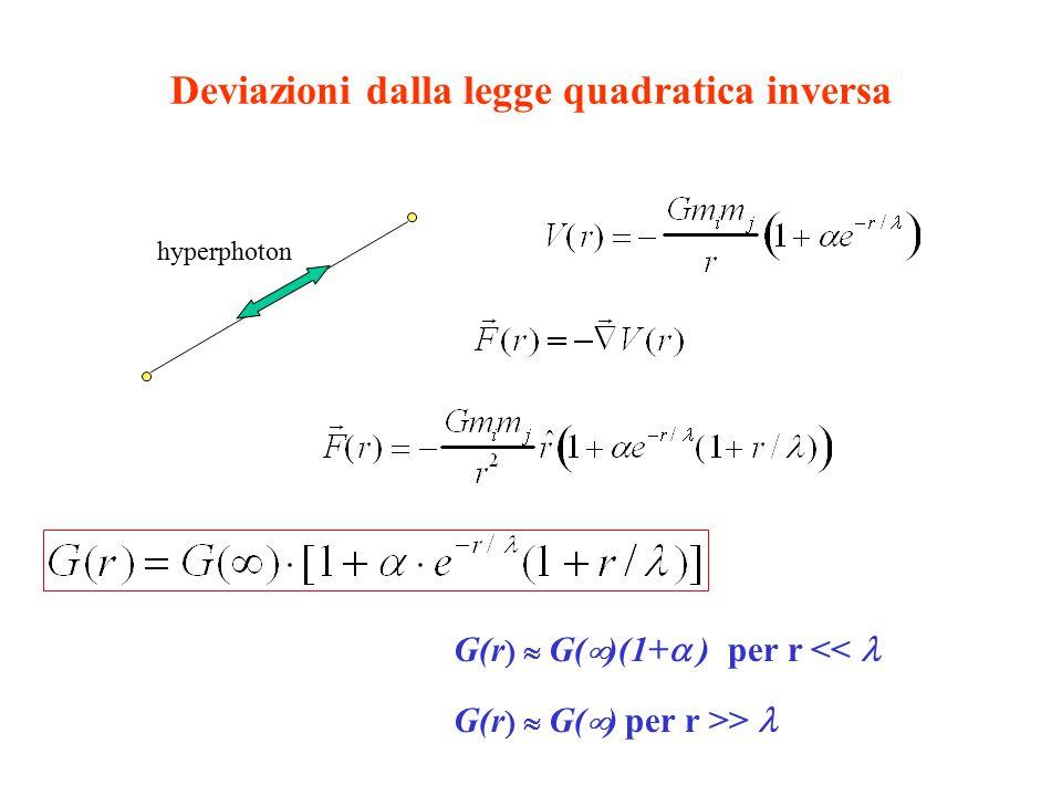 Deviazioni dalla legge quadratica inversa hyperphoton G(r  G(  )(1+  ) per r << G(r  G(  ) per r >>