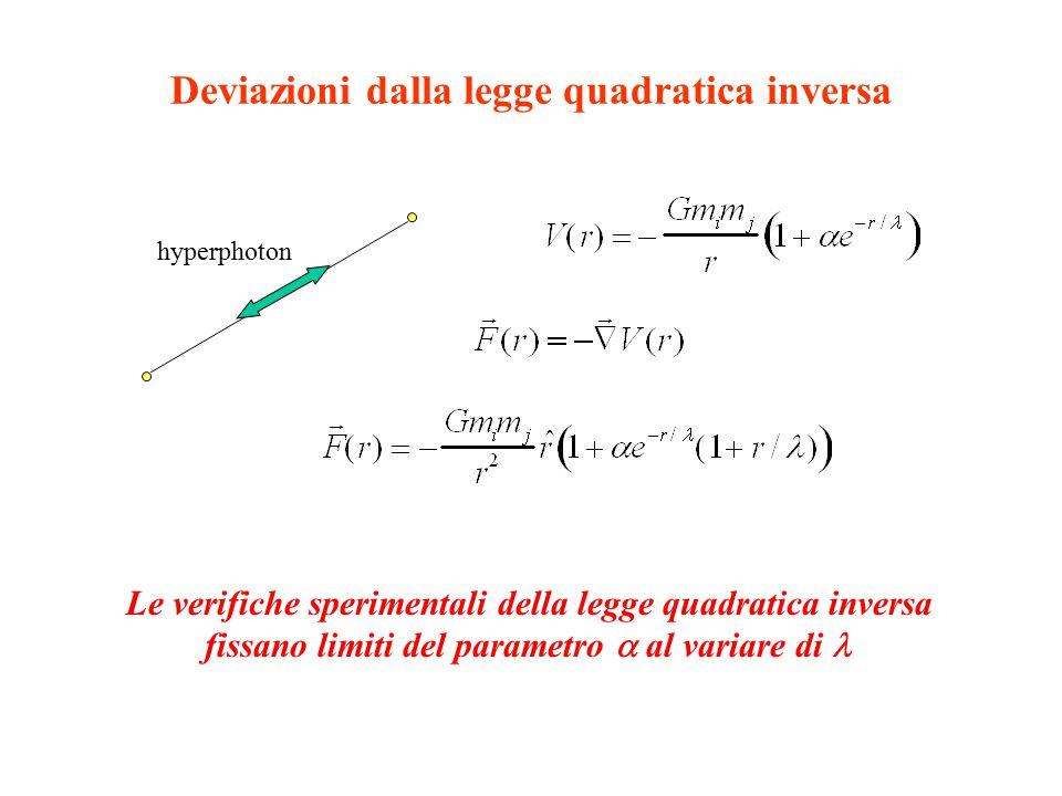 Deviazioni dalla legge quadratica inversa hyperphoton Le verifiche sperimentali della legge quadratica inversa fissano limiti del parametro  al variare di