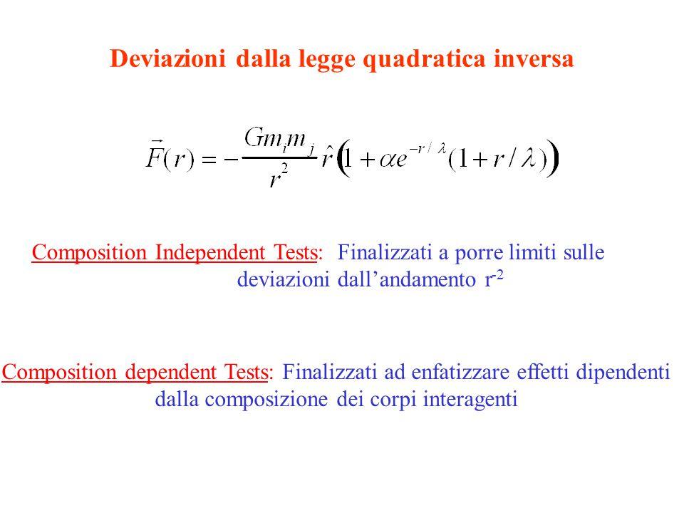 Deviazioni dalla legge quadratica inversa Composition Independent Tests: Finalizzati a porre limiti sulle deviazioni dall'andamento r -2 Composition dependent Tests: Finalizzati ad enfatizzare effetti dipendenti dalla composizione dei corpi interagenti