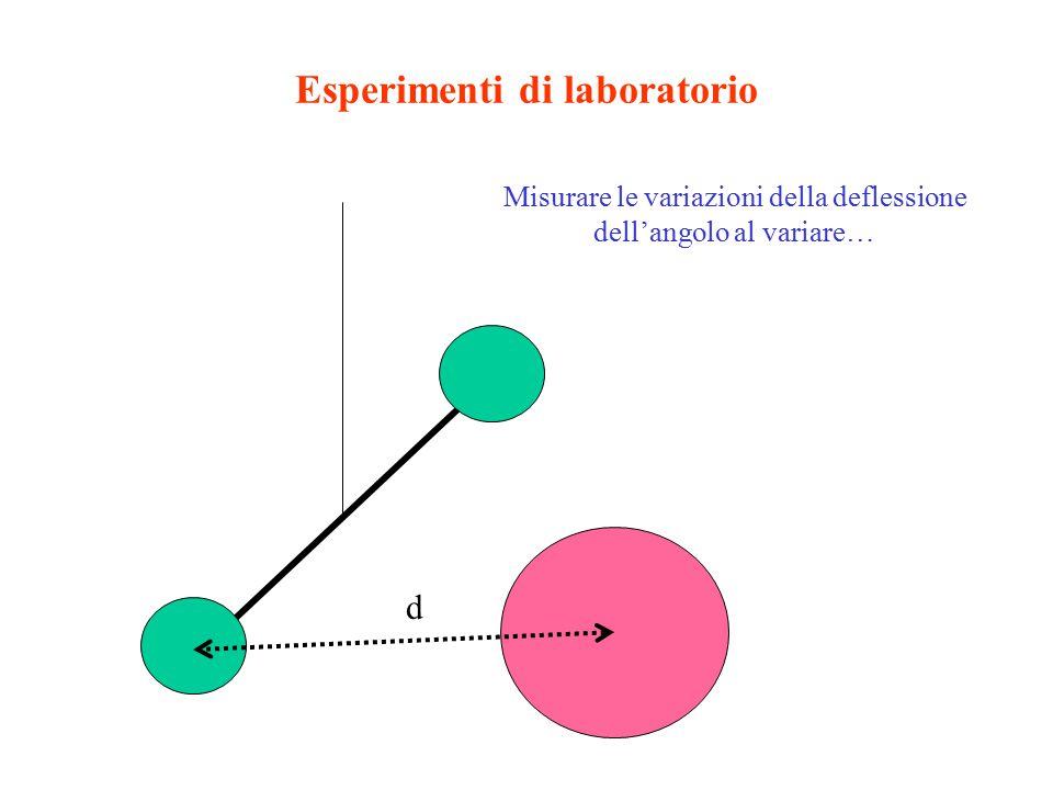 Esperimenti di laboratorio Misurare le variazioni della deflessione dell'angolo al variare… d