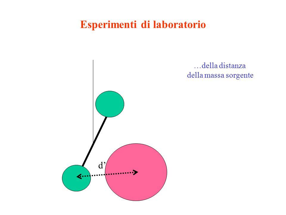 Esperimenti di laboratorio …della distanza della massa sorgente d'