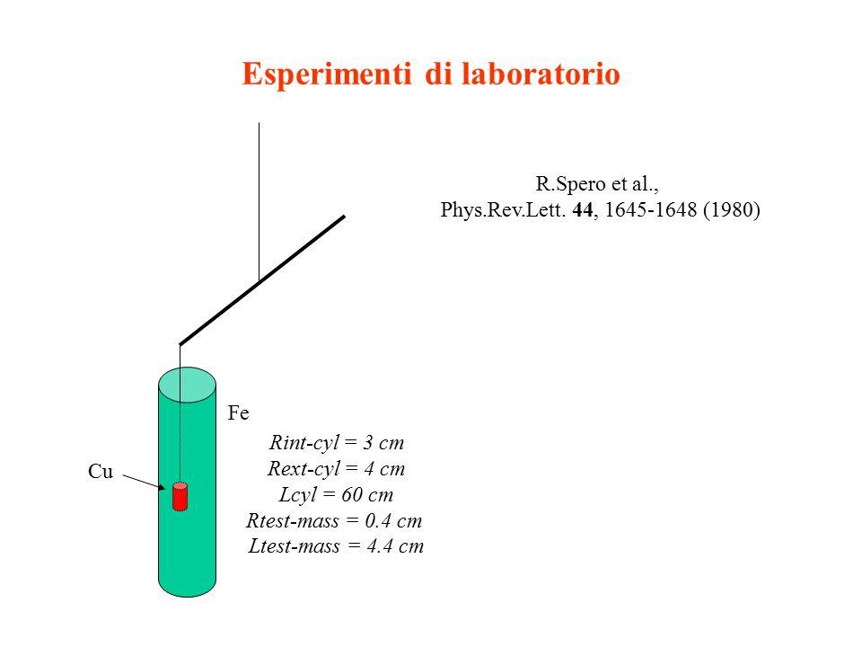Esperimenti di laboratorio R.Spero et al., Phys.Rev.Lett. 44, 1645-1648 (1980) Fe Cu Rint-cyl = 3 cm Rext-cyl = 4 cm Lcyl = 60 cm Rtest-mass = 0.4 cm