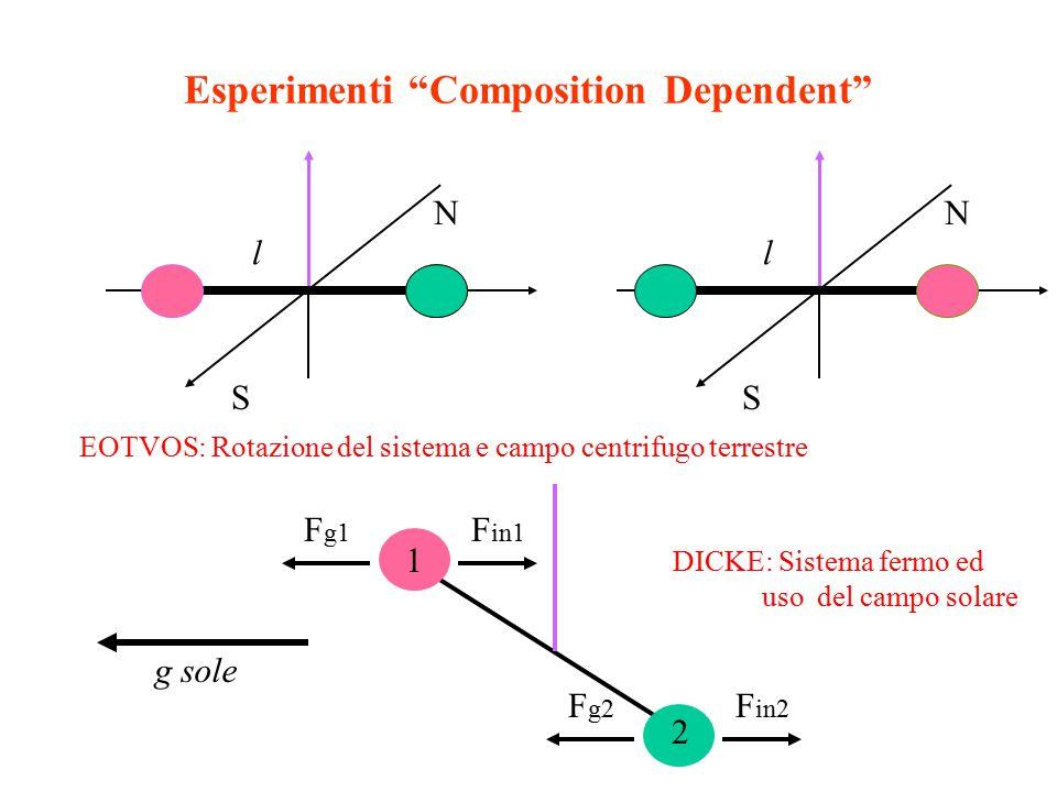 Esperimenti Composition Dependent S N l S N l EOTVOS: Rotazione del sistema e campo centrifugo terrestre 1 F g1 F in1 F g2 F in2 2 g sole DICKE: Sistema fermo ed uso del campo solare