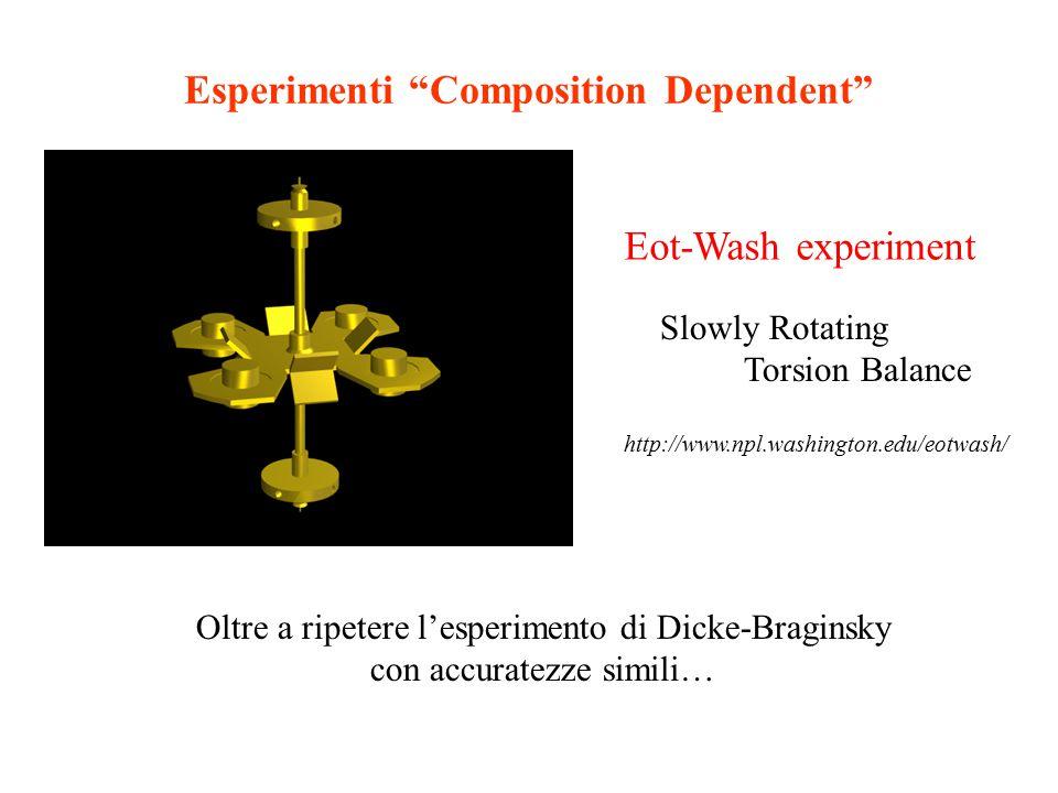 """Esperimenti """"Composition Dependent"""" Eot-Wash experiment Slowly Rotating Torsion Balance Oltre a ripetere l'esperimento di Dicke-Braginsky con accurate"""