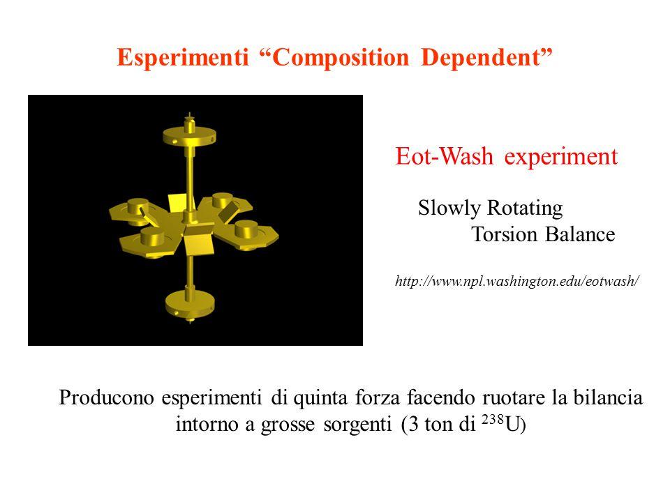 Esperimenti Composition Dependent Eot-Wash experiment Slowly Rotating Torsion Balance Producono esperimenti di quinta forza facendo ruotare la bilancia intorno a grosse sorgenti (3 ton di 238 U ) http://www.npl.washington.edu/eotwash/