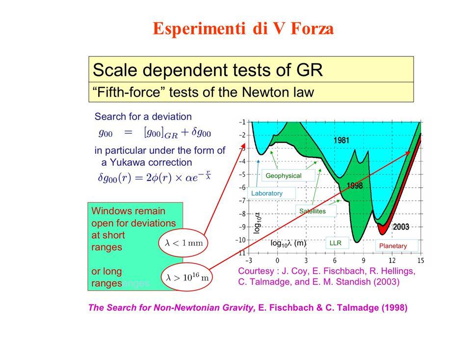 Esperimenti di V Forza