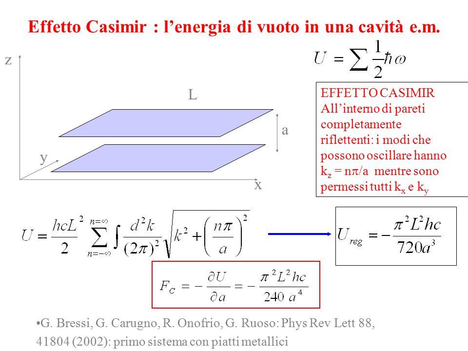Effetto Casimir : l'energia di vuoto in una cavità e.m. x y z a L EFFETTO CASIMIR All'interno di pareti completamente riflettenti: i modi che possono