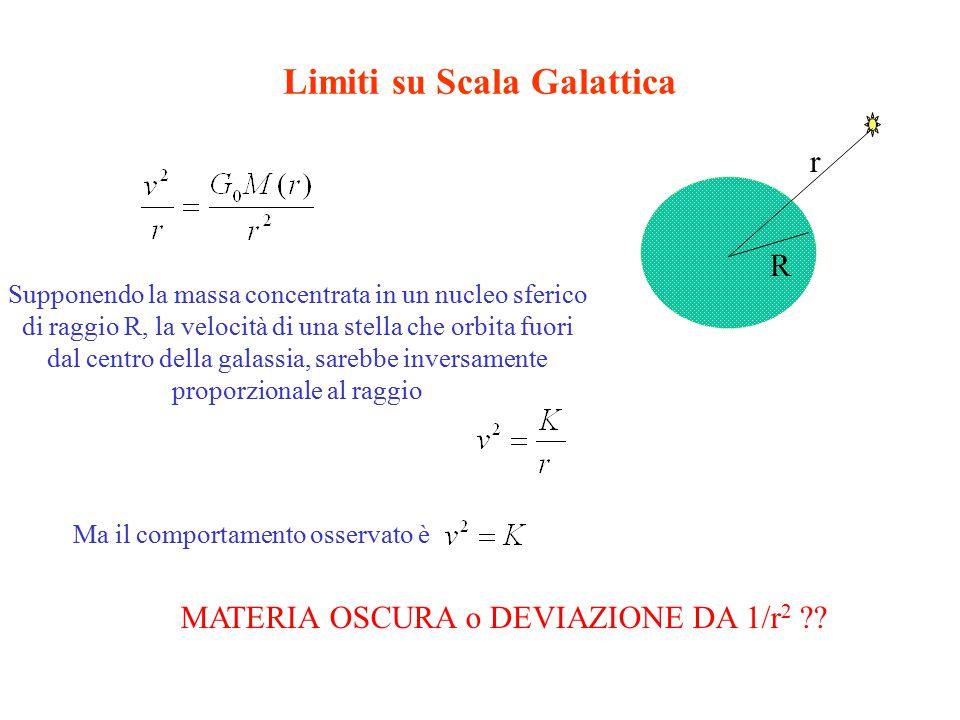 Limiti su Scala Galattica Supponendo la massa concentrata in un nucleo sferico di raggio R, la velocità di una stella che orbita fuori dal centro della galassia, sarebbe inversamente proporzionale al raggio R r Ma il comportamento osservato è MATERIA OSCURA o DEVIAZIONE DA 1/r 2