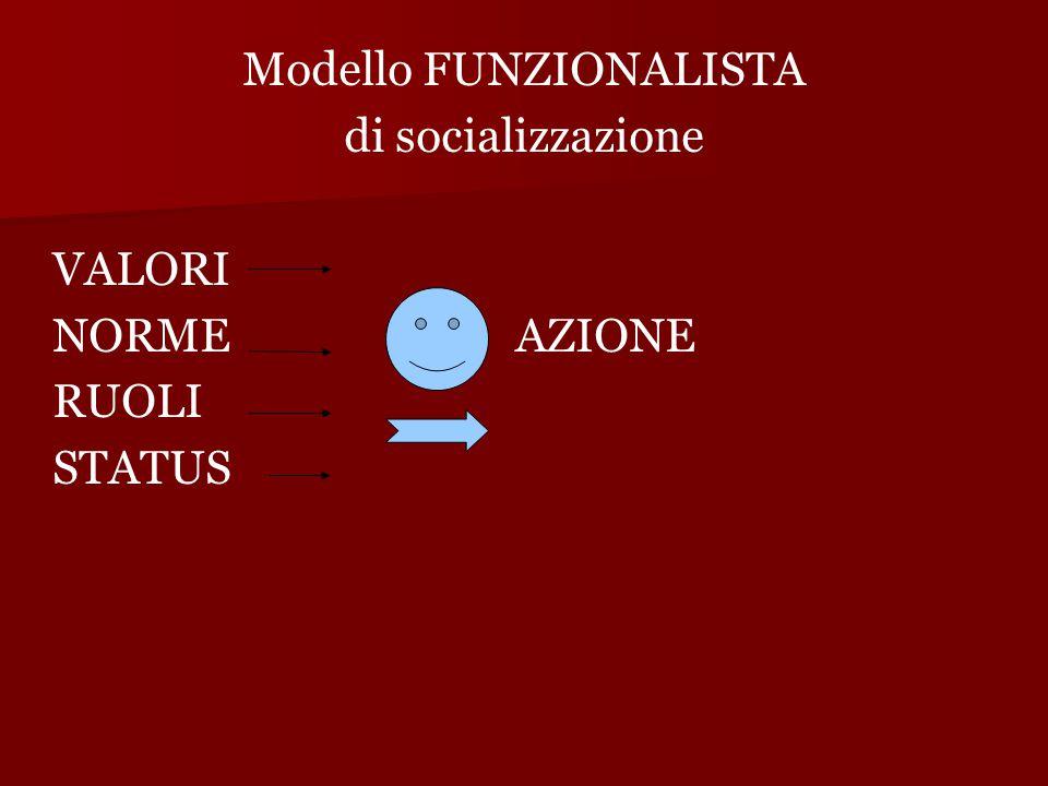 Modello FUNZIONALISTA di socializzazione VALORI NORMEAZIONE RUOLI STATUS