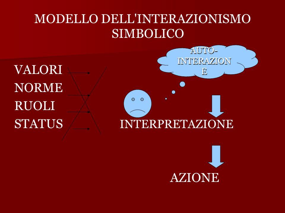 MODELLO DELL INTERAZIONISMO SIMBOLICO VALORI NORME RUOLI STATUS INTERPRETAZIONE AZIONE AUTO- INTERAZION E