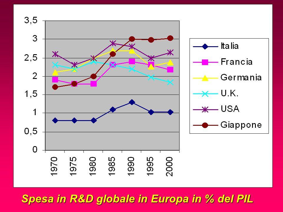 Spesa in R&D globale in Europa in % del PIL
