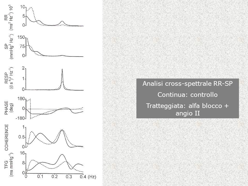Analisi cross-spettrale RR-SP Continua: controllo Tratteggiata: alfa blocco + angio II
