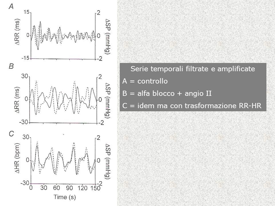 Serie temporali filtrate e amplificate A = controllo B = alfa blocco + angio II C = idem ma con trasformazione RR-HR