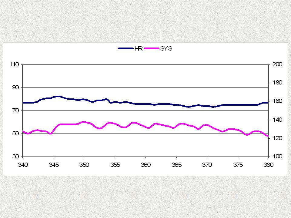 LF cardiache a 0.1 Hz non sono dovute all'attività del simpatico sul cuore Il blocco dei recettori alfa adrenergici nell'uomo, conservando i valori della pressione arteriosa mediante infusione di angiotensina II, elimina le oscillazioni LF sia della pressione sia del periodo RR.