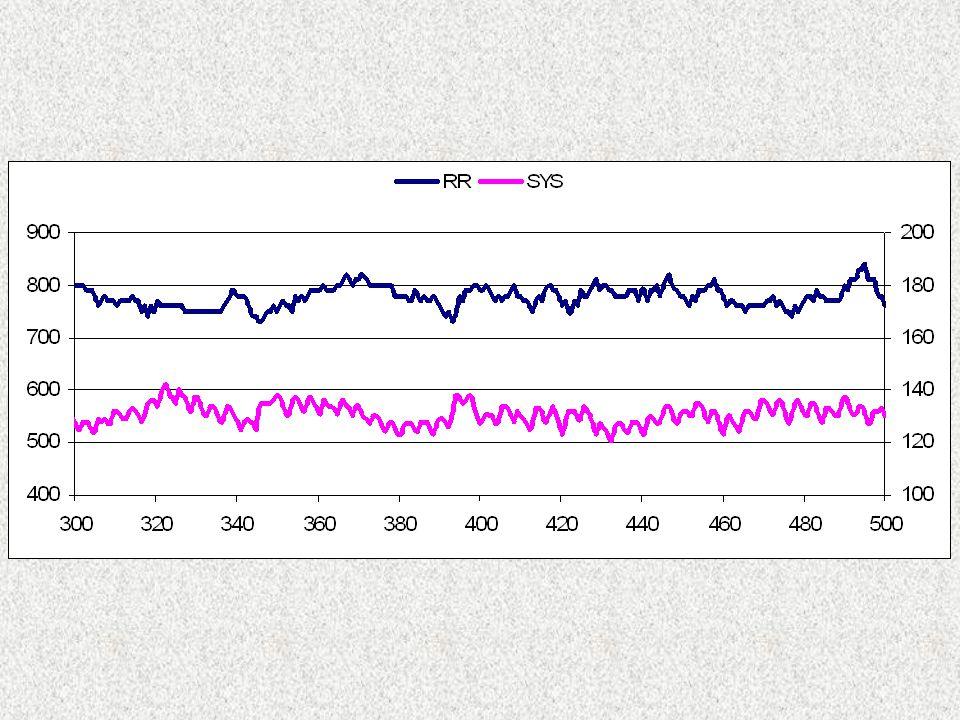 un'oscillazione intrinseca dei centri bulbari Le conclusioni di questo lavoro affermano che, nel cane anestetizzato con cloralosio, esistono oscillazioni a bassa frequenza (LF) provocate da un'oscillazione intrinseca dei centri bulbari.