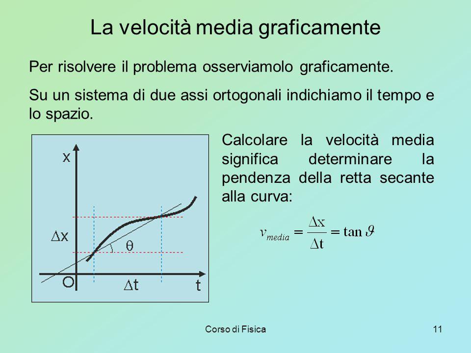 Corso di Fisica11 La velocità media graficamente Per risolvere il problema osserviamolo graficamente.
