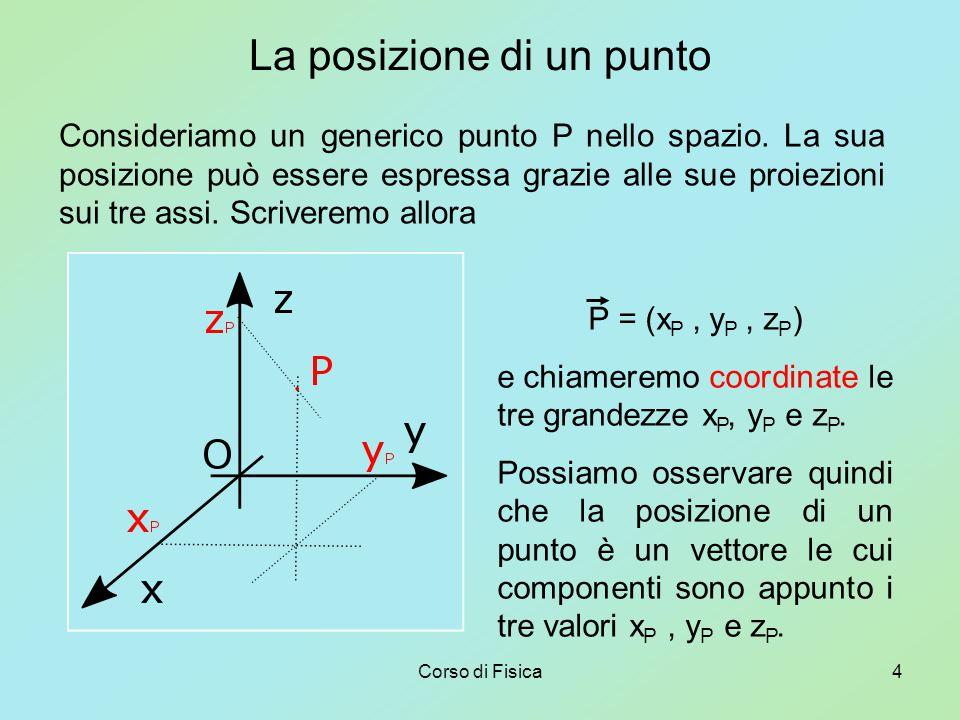 Corso di Fisica4 La posizione di un punto Consideriamo un generico punto P nello spazio.