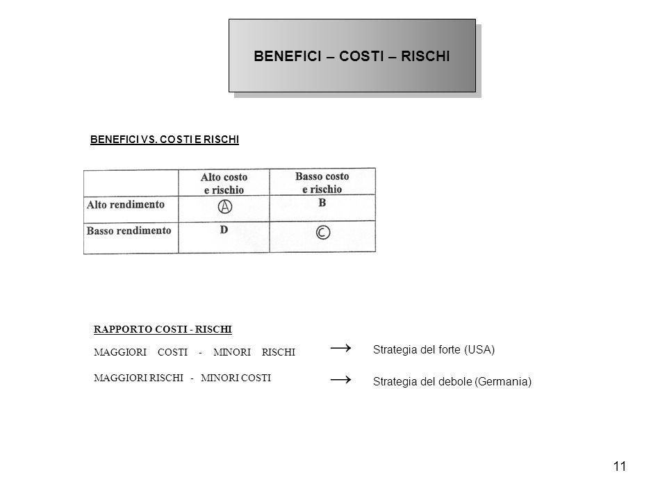 11 BENEFICI – COSTI – RISCHI RAPPORTO COSTI - RISCHI MAGGIORI COSTI - MINORI RISCHI MAGGIORI RISCHI - MINORI COSTI BENEFICI VS. COSTI E RISCHI → Strat