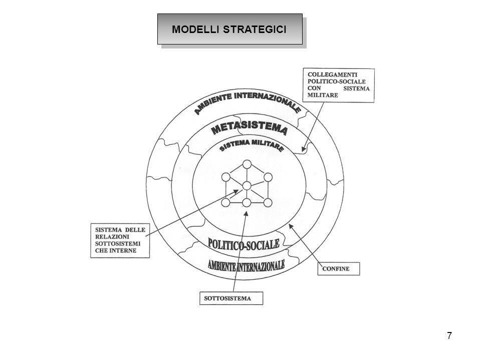 8 MODELLI DI STRATEGIA DIRETTA Approccio diretto Attacco al confine/frontale Dissuasione simmetrica Logoramento Attacco dal forte al forte Strategia di diminuzione dei rischi Importanza della potenza Approccio indiretto Attacco dal forte al debole (Liddell Hart) Distruzione rete sottosistemica- Discontinuità Sorpresa-stratagemma (c'i and cieng of Sun Tzu)- Imprevedibilità Strategia di diminuzione dei costi- Caso/ Attrito Dissuasione disimmetrica Importanza della rapidità e della sorpresa (Blitzkrieg)