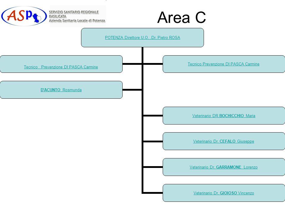 Area C POTENZA Direttore U.O..Dr. Pietro ROSA Veterinario DR BOCHICCHIO Maria Veterinario Dr. CEFALO Giuseppe Veterinario Dr. GARRAMONE Lorenzo Veteri